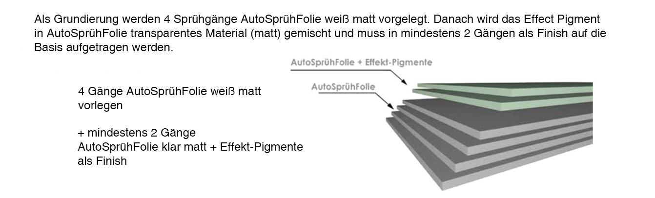 AutoSprühFolie-Effekt-Pigmente-Anwendungstipps